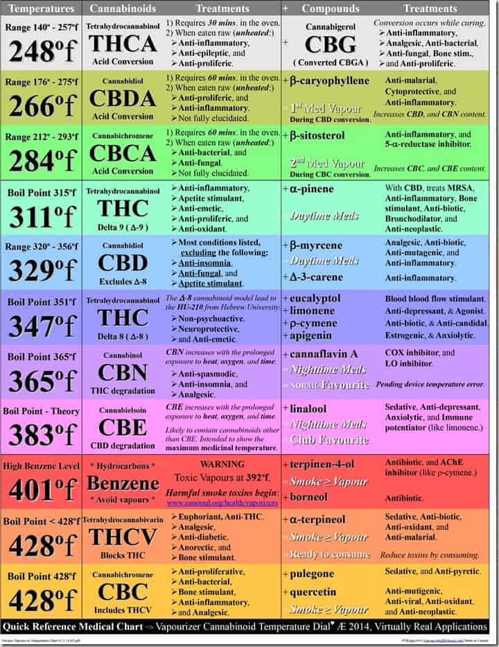 decarb temperatures chart