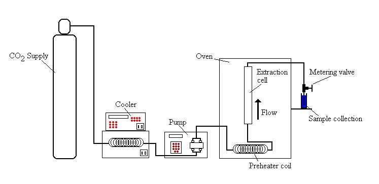 CO2 extraction process