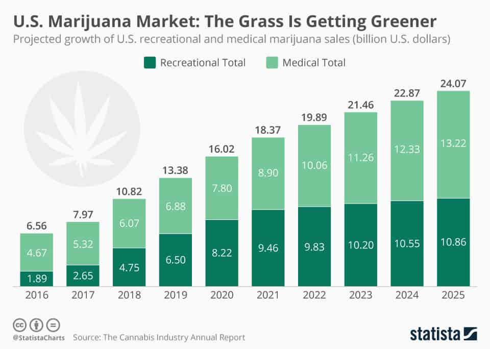 cannabis industry growth projection