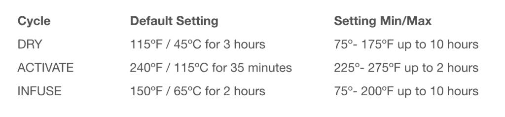 Level 2 infuser settings explained