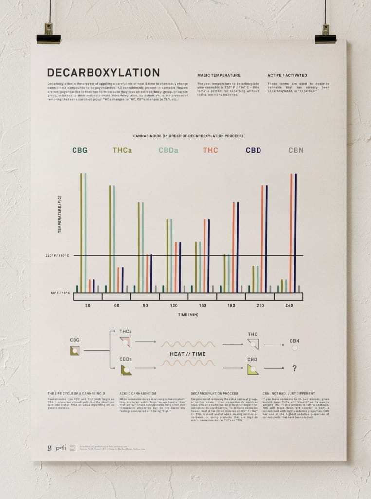 decarboxylation chart poster