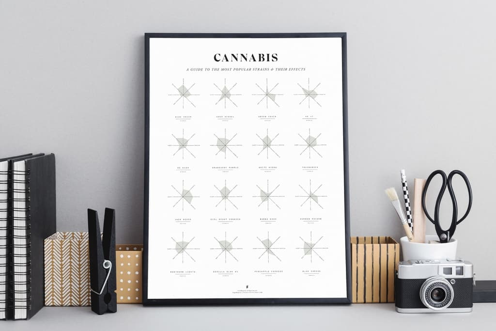 cannabis charts for sale
