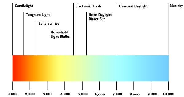 Kelvin and warmth chart